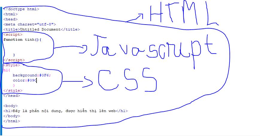 cấu trúc html5