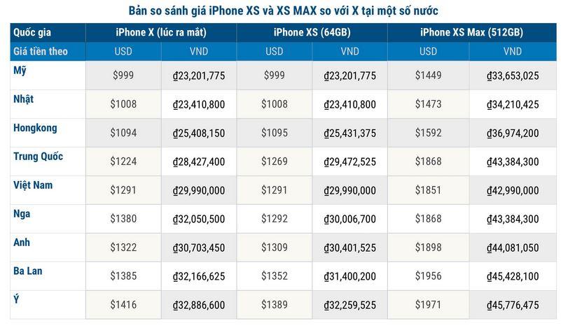 Giá của iPhone X như thế nào ở các quốc gia bán iPhone đắt nhất thế giới?