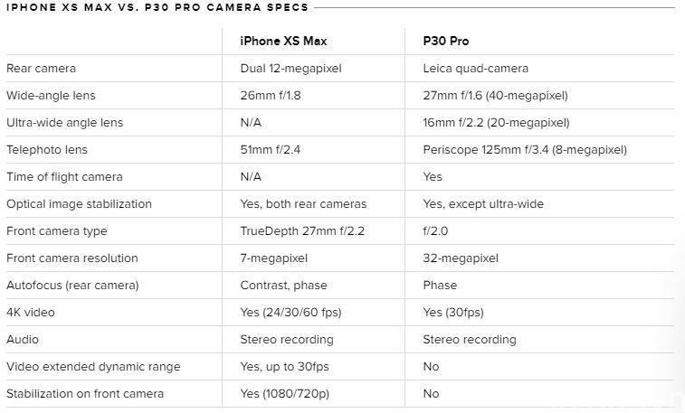 So sánh camera iPhone XS Max với Huawei P30 Pro